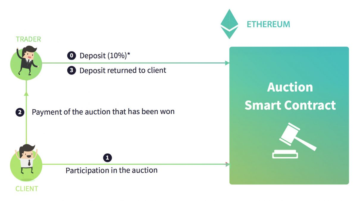 Blockchain application to the Auction Mechanism